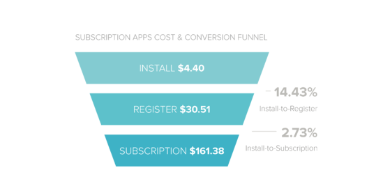 Mobile Subscription Apps Cost & Conversions
