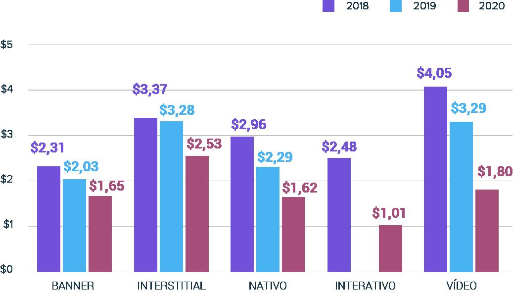 2021-creative-report-graph-pt-br