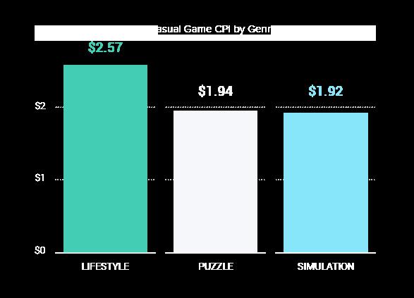 2021-casual-gaming-report-graph